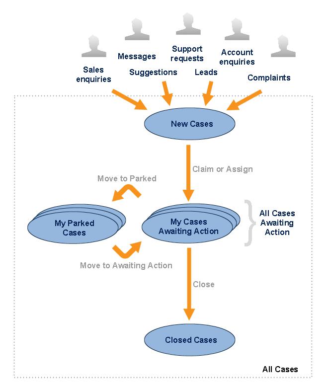 Service Desk Overview